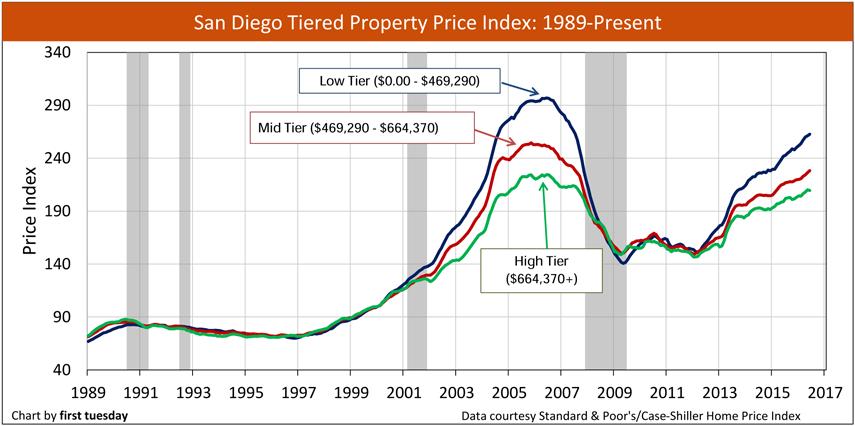san-diego-home-price-index-1989-2016