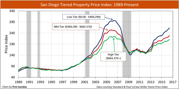 san-diego-home-price-index-1989-2016